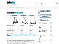 Détails : Tout sur la trottinette électrique